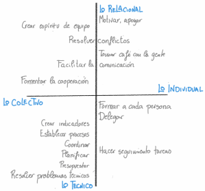Colectivo e individual - Javier Urbano