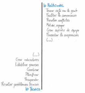 Técnico-Relacional - Javier Urbano