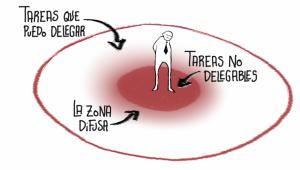 Las zonas difusas de la delegación - Javier Urbano